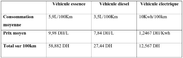 Conso tarifs EV